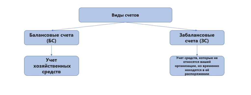 Балансовые и забалансовые счета в ПСБУ.