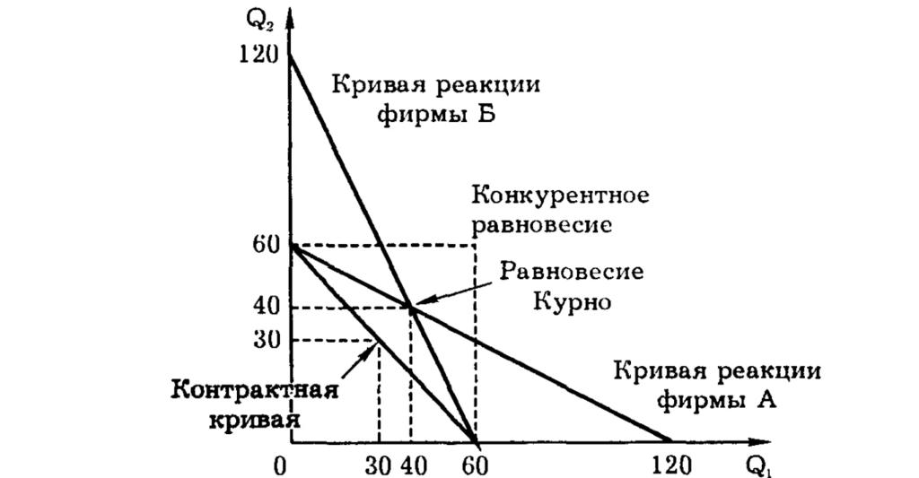 Ценообразование в oligopoly.