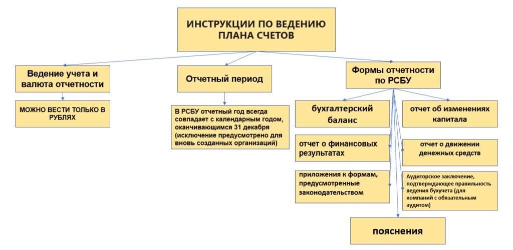 Инструкция, как вести ПС в организации, согласно всем рекомендациям.