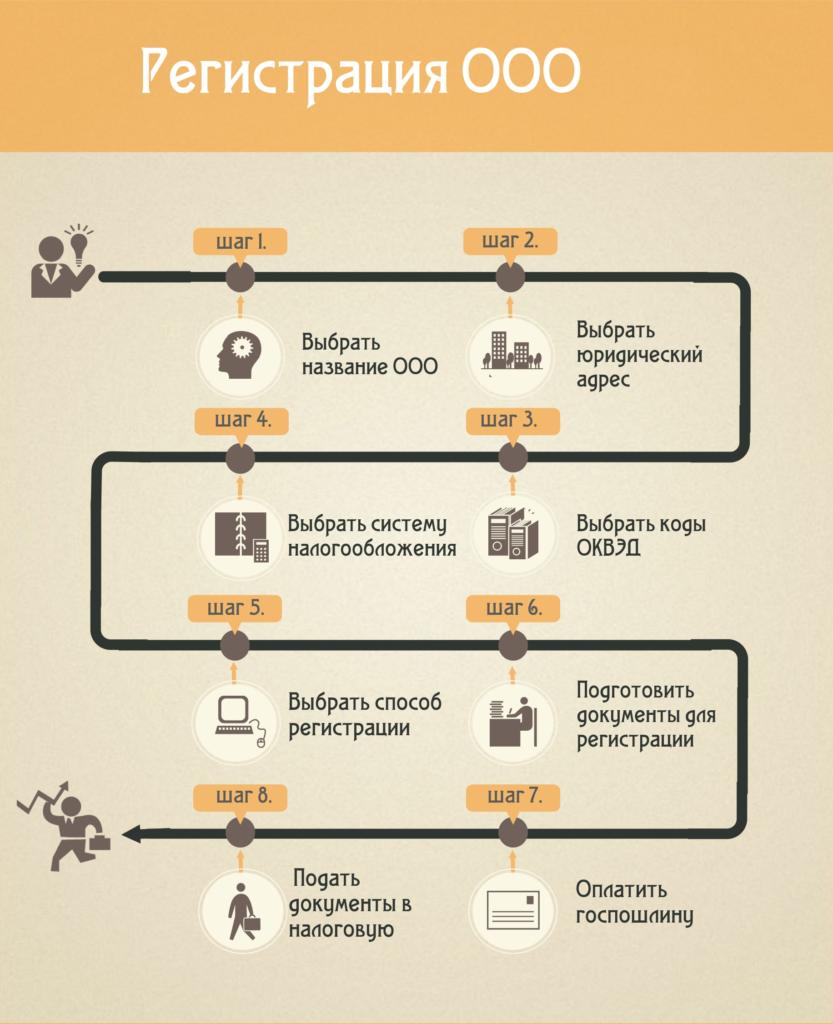 Инструкция как зарегистрировать ооо
