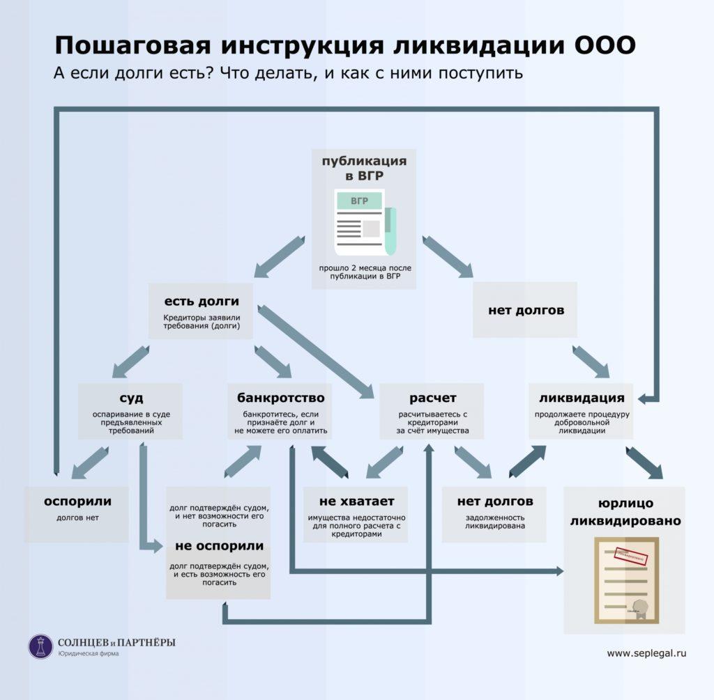 Инструкция по ликвидации ооо