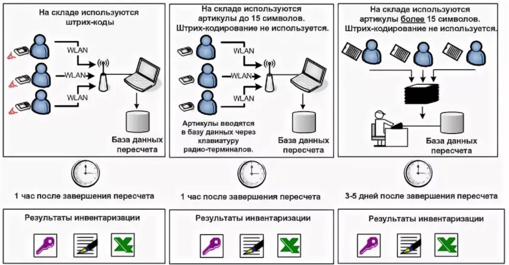 Инструкция по проведению инвентаризации