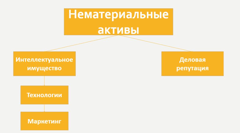 Классификация нематериальных активов.