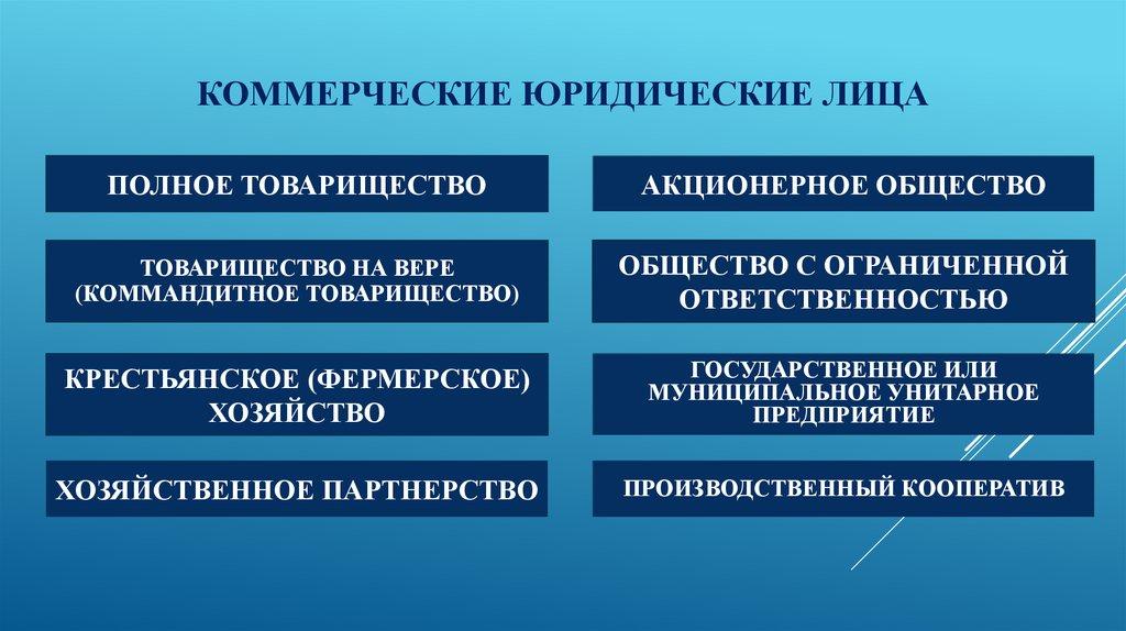 Схема коммерческих юридических лиц.