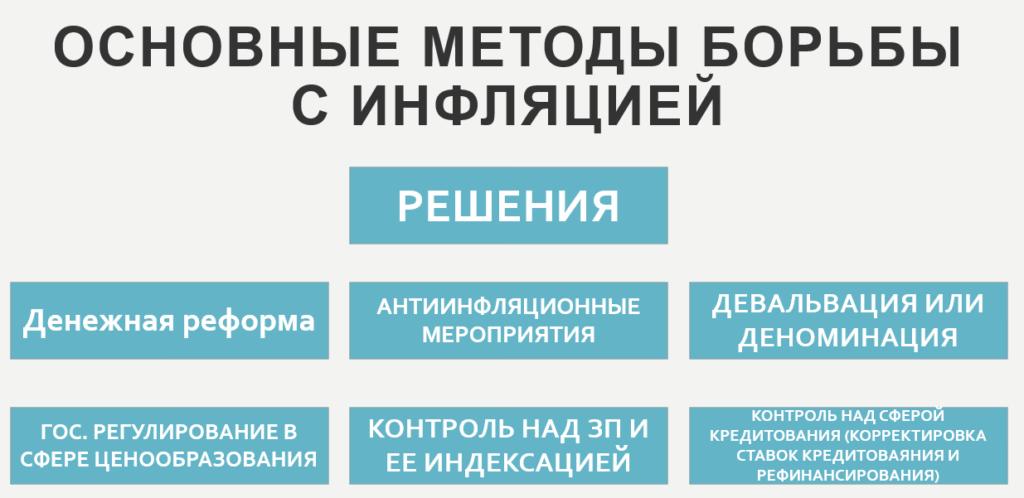 Методы борьбы с инфляцией.