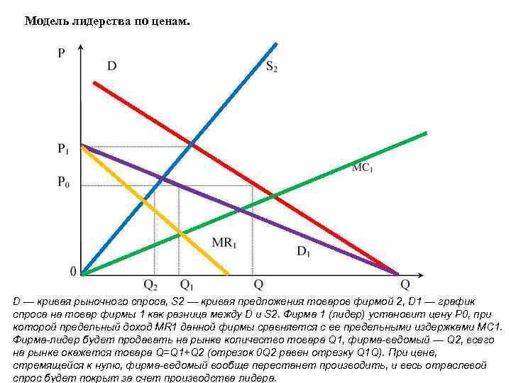 Так выглядит ценовое лидерство на рынке в условиях олигополии схематично.