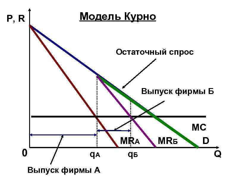 Олигополия: модель Курно - график.