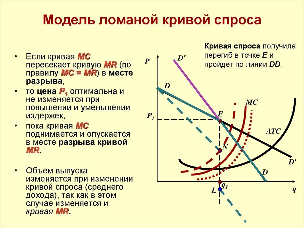 Олигополия: модель ломанной (изгибающейся) кривой спроса.