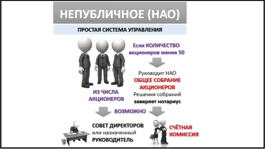 Нао структура организации
