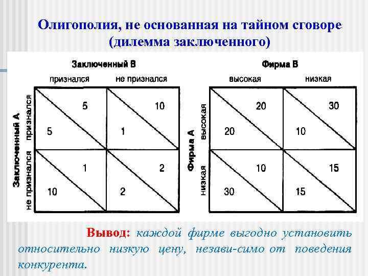 Олигополия: модель теории игр.