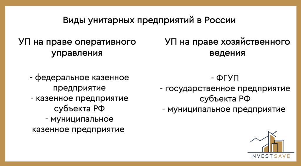 Основные виды унитарных предприятий в россии