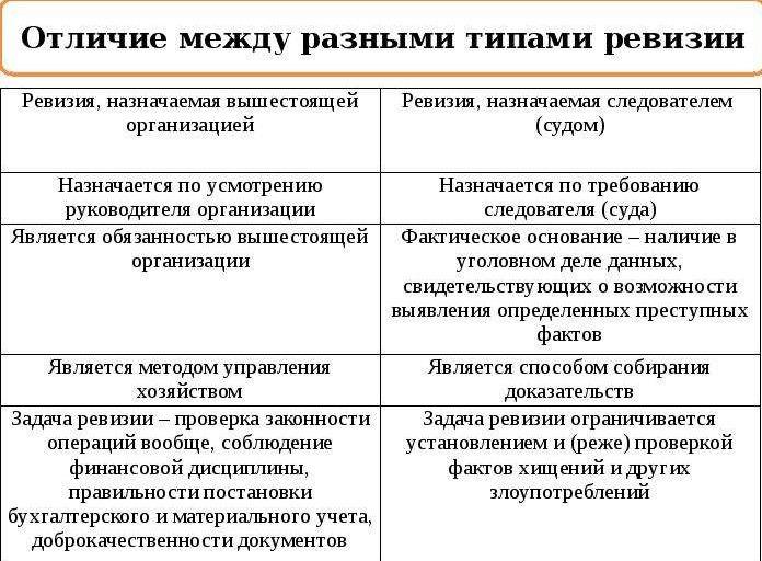 Отличия ревизии и инвентаризации