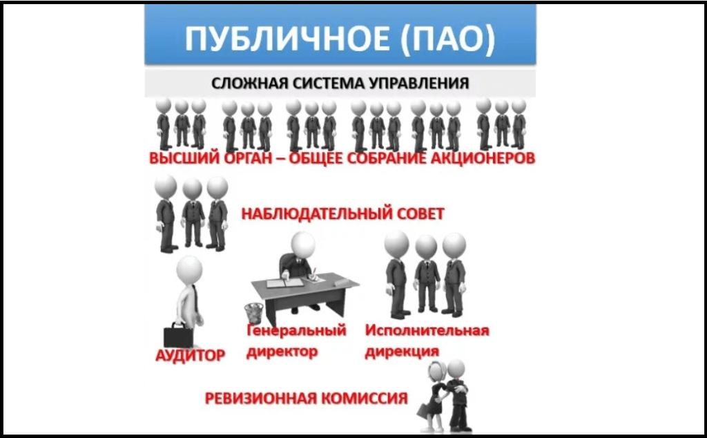 Пао структура организации