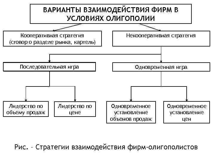 Различные варианты взаимодействия фирм в условиях олигополии на рынке.