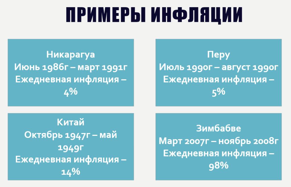 Примеры инфляции - таблица.