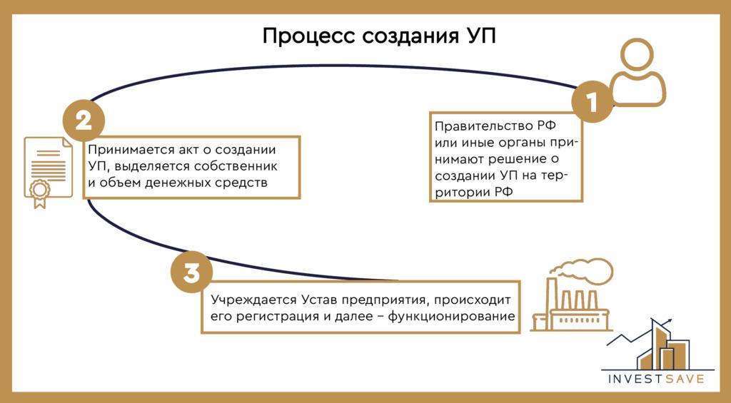 Процесс создания и учреждения уп