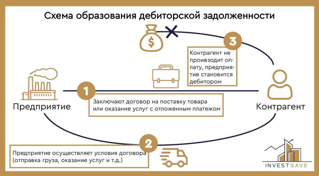 Схема образования дебиторской задолженности