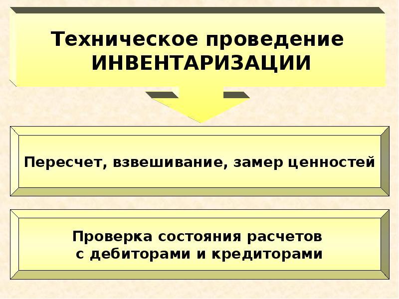 Схема технического проведения инвентаризации