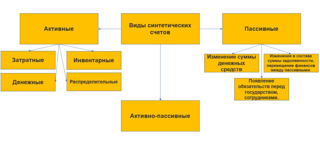 Схема активных, пассивных и активно-пассивных счетов в ПСБУ.
