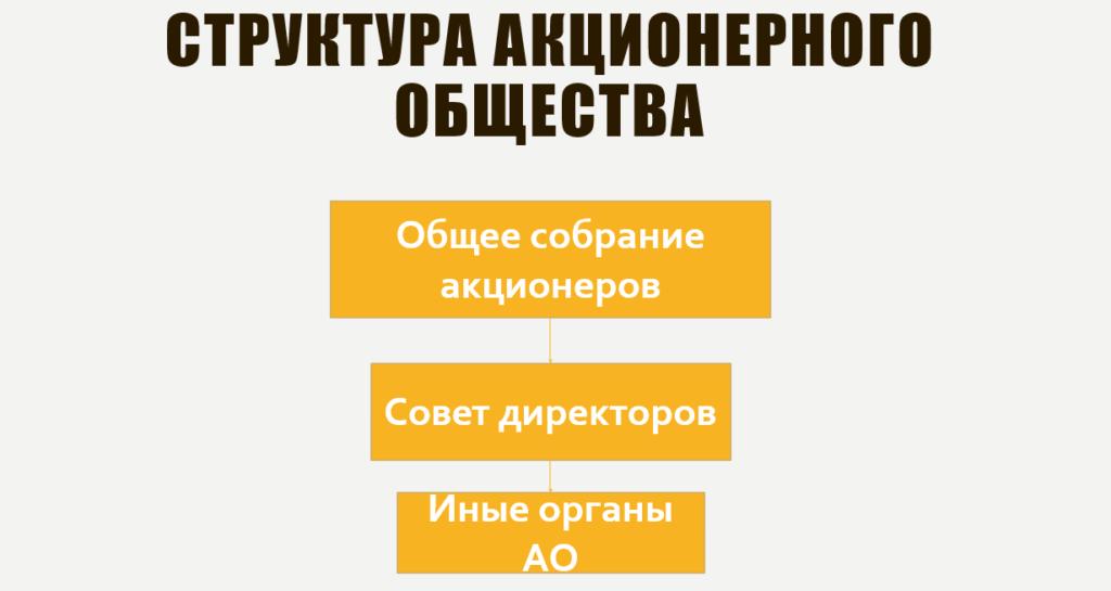Структура деятельности ао
