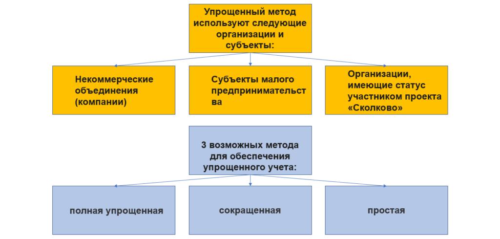 Схема применения методов упрощенного учета ПСБУ.