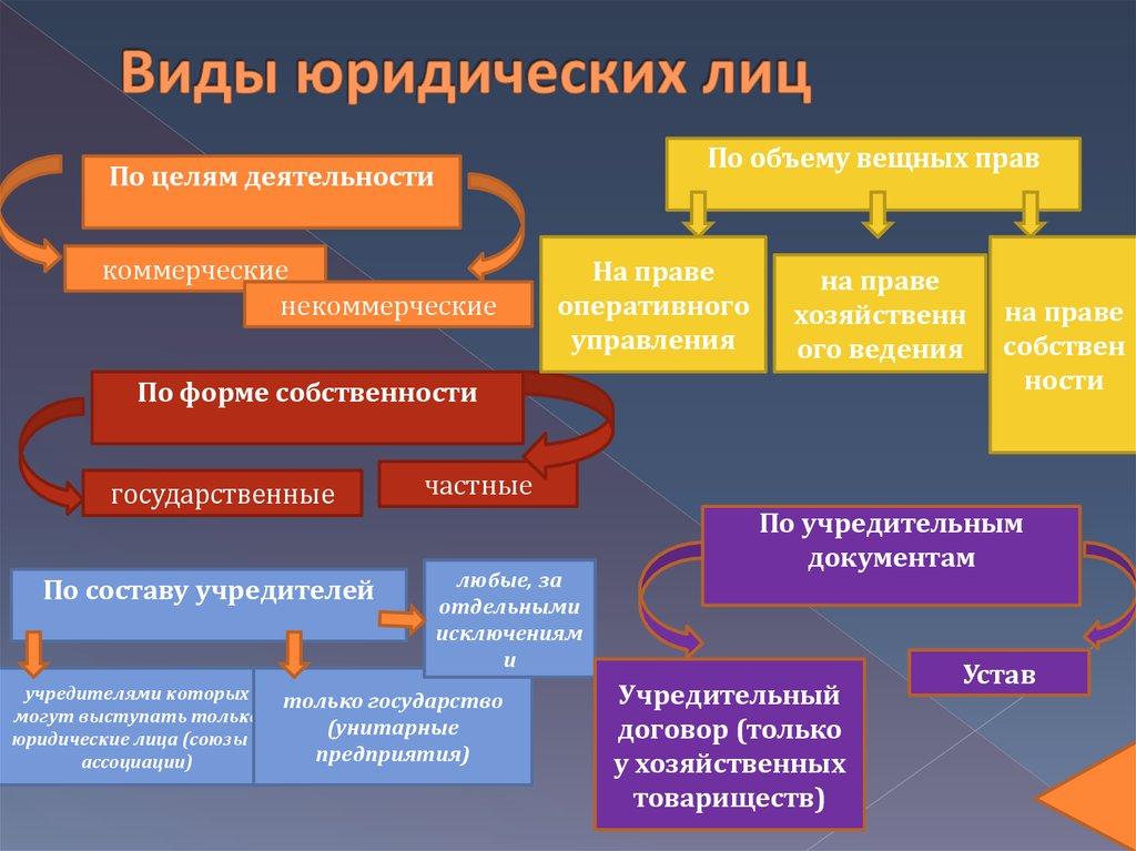 Схема, на которой классификация юридических лиц.