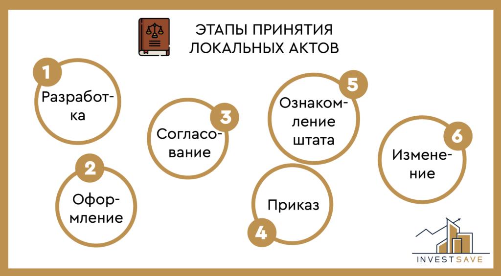 Этапы принятия лна