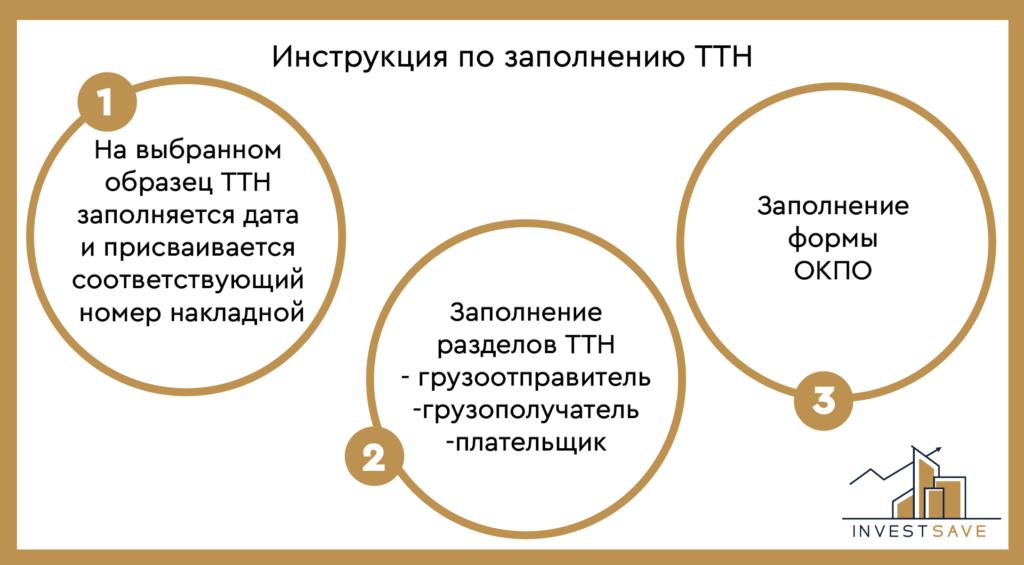 Процедура заполнения ттн
