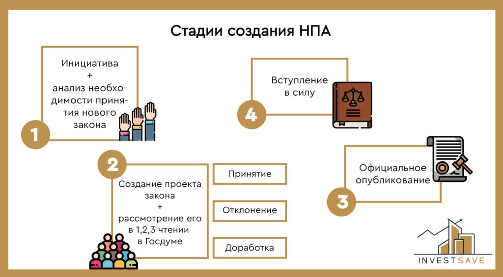 Стадии законотворческой иницииативы