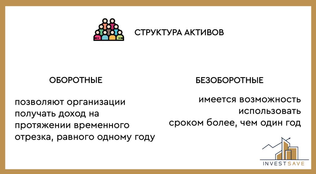 Структура активов предприятия