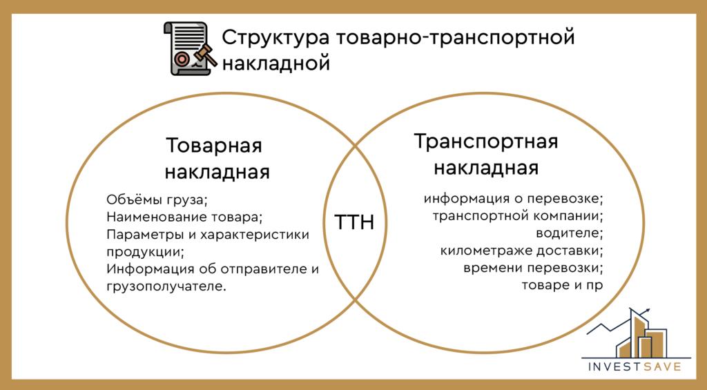 Структура товарно транспортной накладной
